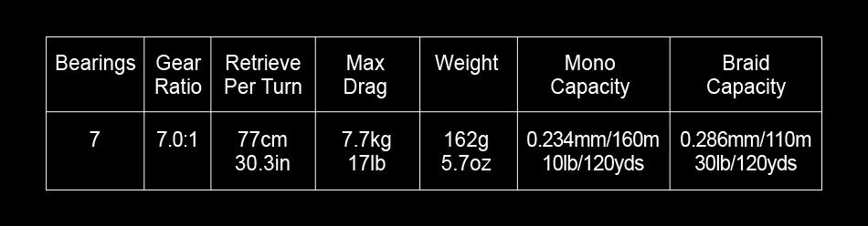 7.0: 1 relação engrenagem 7.7kg max arraste
