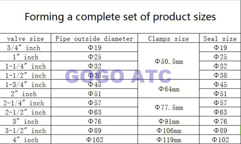 Sanitaire Drie-sectie klem OD 50.5 OD 64mm rvs Food grade Sanitaire klem Beentje Enkele Pin Tri quick Klemmen