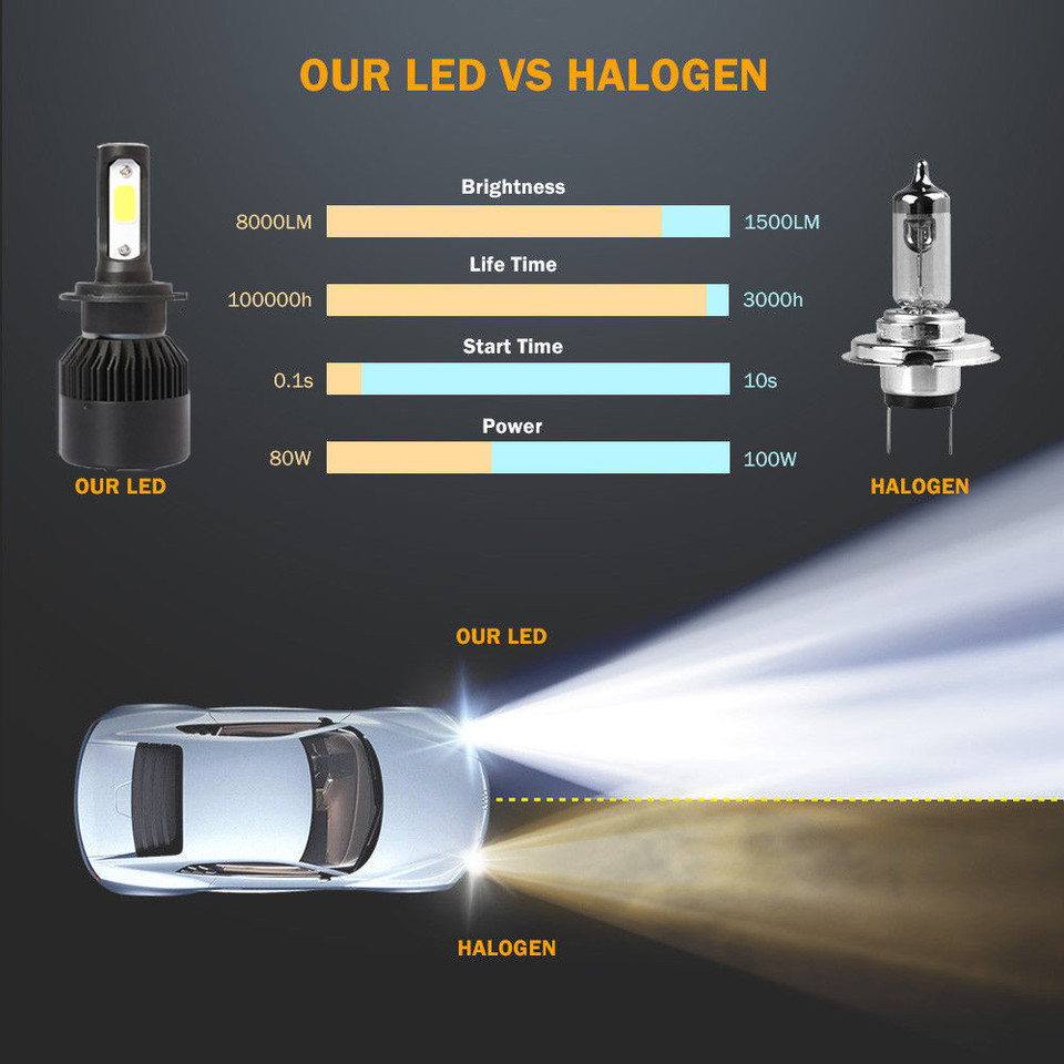 H7 COB LED Headlight Kit 1800W 280000LM Hi//Low Beam Bulb 6500K White High Power