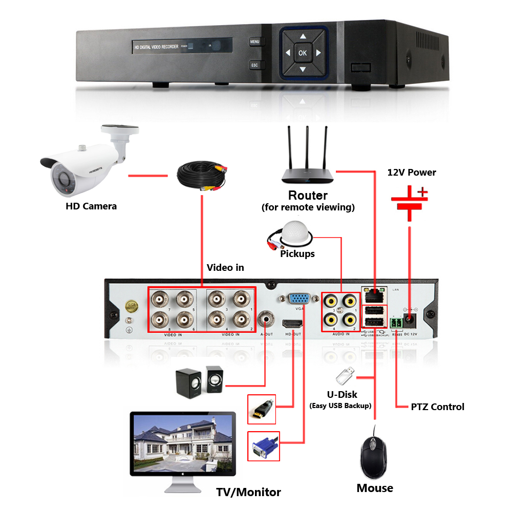 Home Security Cctv Camera System Standalone Kit 8 Channel Hvr Usb Mouse Wiring Diagram Power Dvr Nvr Ahd 8pcs 1080p Infrared Indoor Built White In Surveillance From