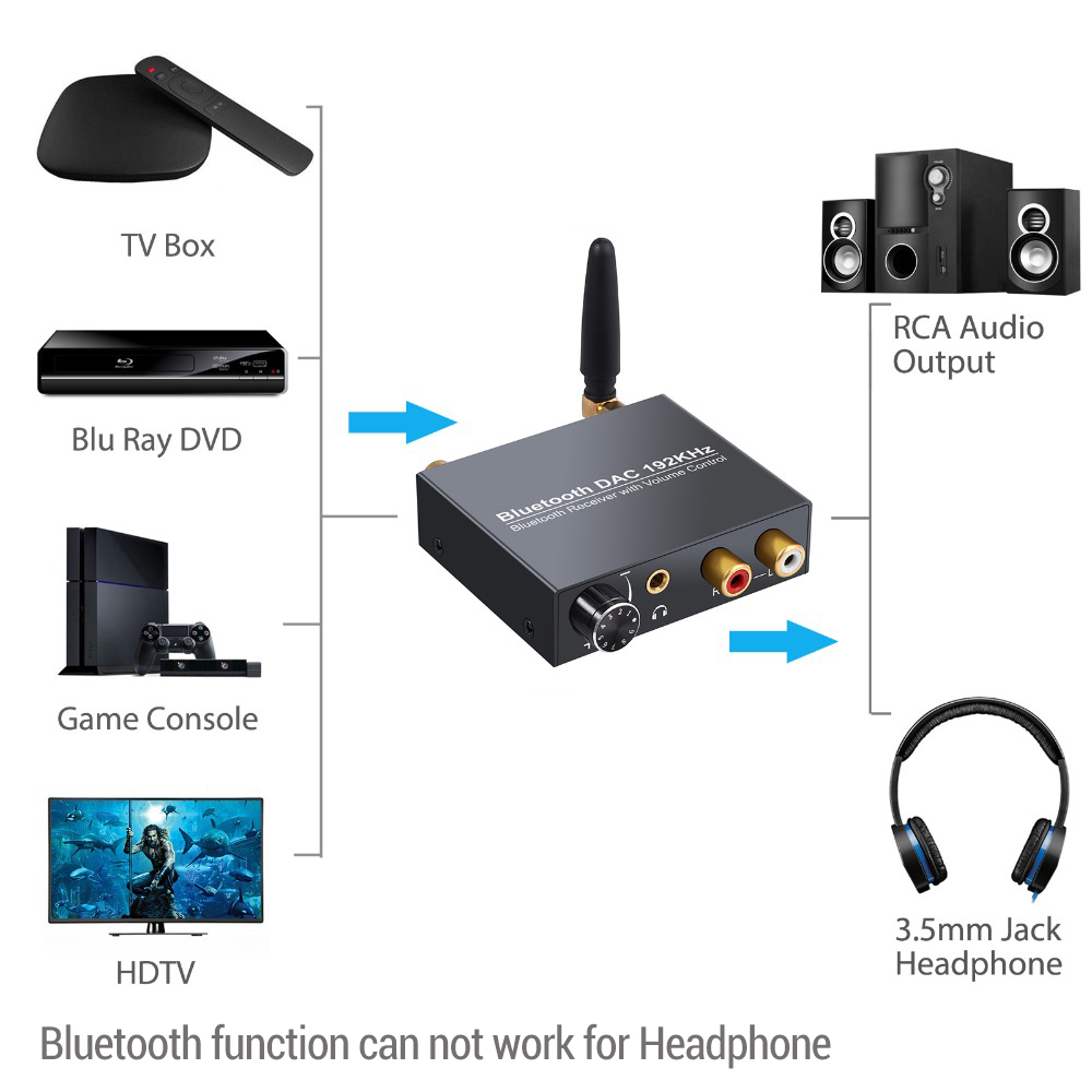 AAC SBC /& Low Latency LiNKFOR 192KHz DAC Konverter Digital Analog Wandler SPDIF Toslink zu Analog mit Kopfh/örerverst/ärker L//R 3,5mm Bluetooth V5.0 Empf/änger mit Lautst/ärkeregelung Unterst/ützt APT-X