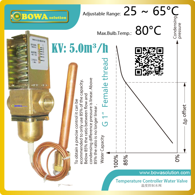 temperature operated water valves are used in direct heating air source heat pump to keep outlet temperature stable at 55'C thermo operated water valves can be used in food processing equipments biomass boilers and hydraulic systems