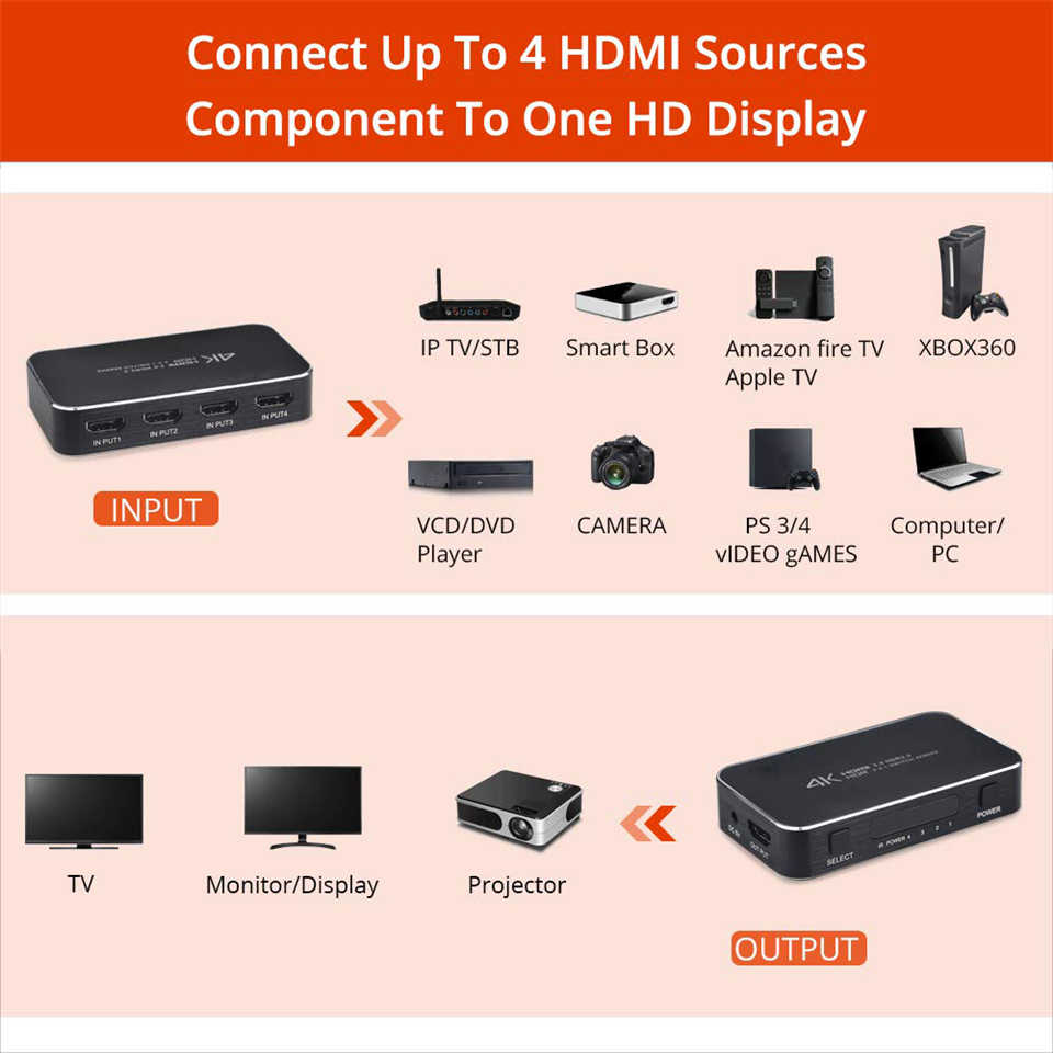 4K 60Hz HDMI 2.0 Switch HDR Support HDCP 2.2 & IR 4 Port 4K HDMI Switch 2.0 4x1 Mini 4 In 1 Out Switch HDMI 2.0 For PS4 Apple TV