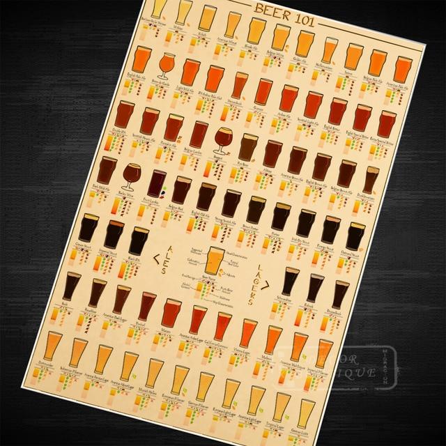 101 Beers Vintage Retro Kraft Canvas Painting Paintings Poster Maps ...