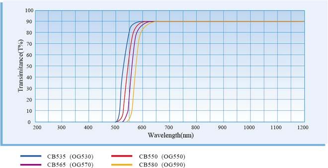 Оптический оранжевое стекло/фильтр CB55020.5 * 2 мм