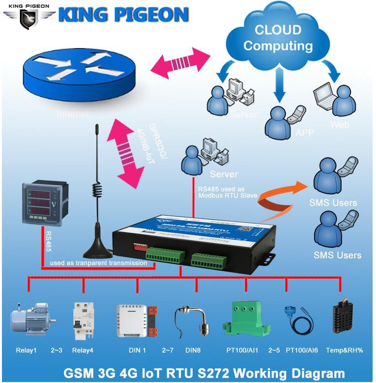3g m2m rtu sms sistema de controlador