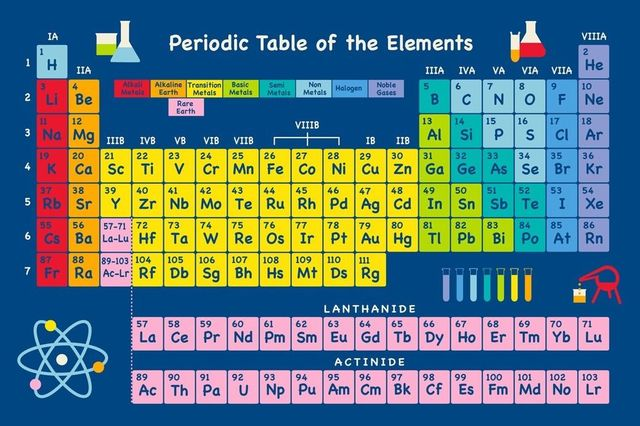 Periodic table of the elements fabric poster 20 x 13 decor 01 in periodic table of the elements fabric poster 20 x 13 urtaz Image collections