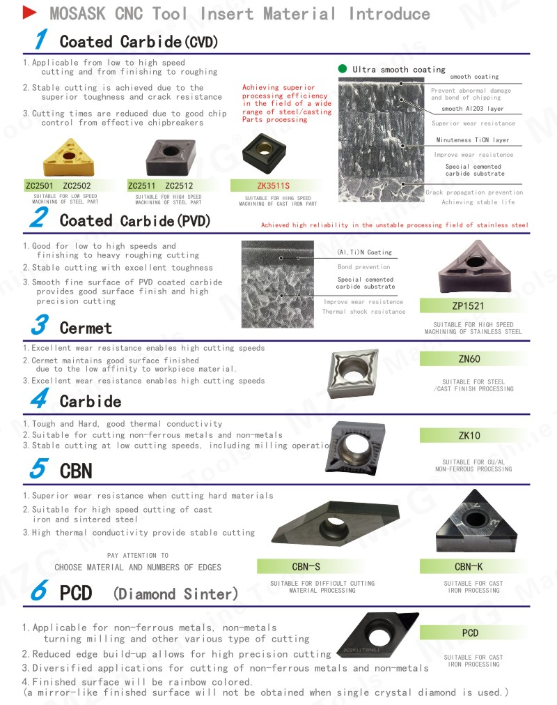 MZG-CNC-Tool-Insert-Material-Introduce