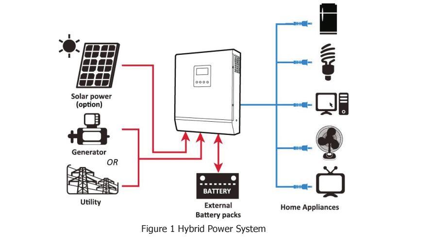 solar e carregador ac onda senoidal pura inversor paralelo