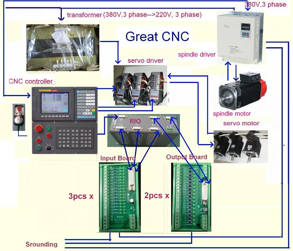 CNC System Kit,MillingEngraving PLC Motion CNC Controller Package;17bit Absolute Encoder Motor
