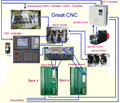 Moagem kit CNC ( 3 axis controlador CNC + 10Nm servo motor 3 pcs, Um com condutores de freio + servo 3 pcs + accessaries e cabos