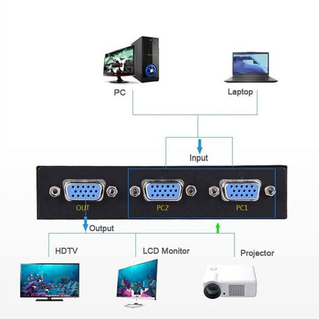 2 port vga switch splitter switcher 2 in 1 out two way vga 500mhz 2560x1600 switch box ir controller for pc hdtv projector lcd