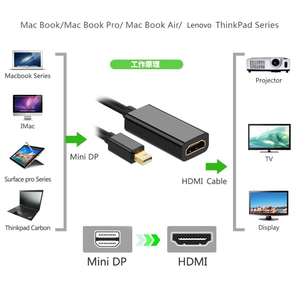 4K//K*2K HDTV Mini DP DisplayPort to HDMI Converter Adapter LOT For Mac Pro Air A