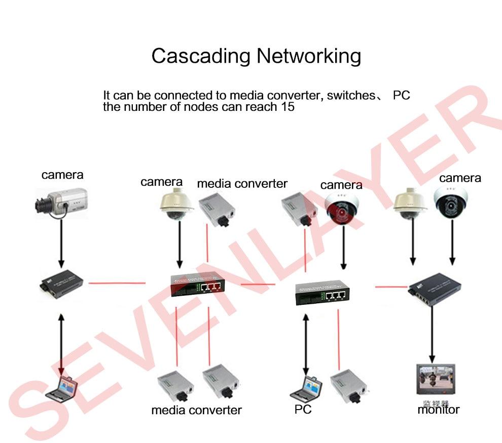 Ethernet para Conversor De Fibra Óptica Media Converter 10 100 M PCBA