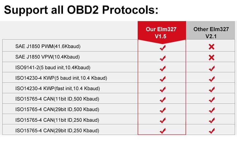 Elm327 V1 5 WIFI OBD2 PIC18F25K80 Chip Code Reader ELM 327