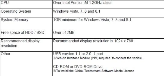 Laptop requirements