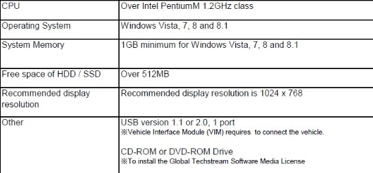 Laptop requirements