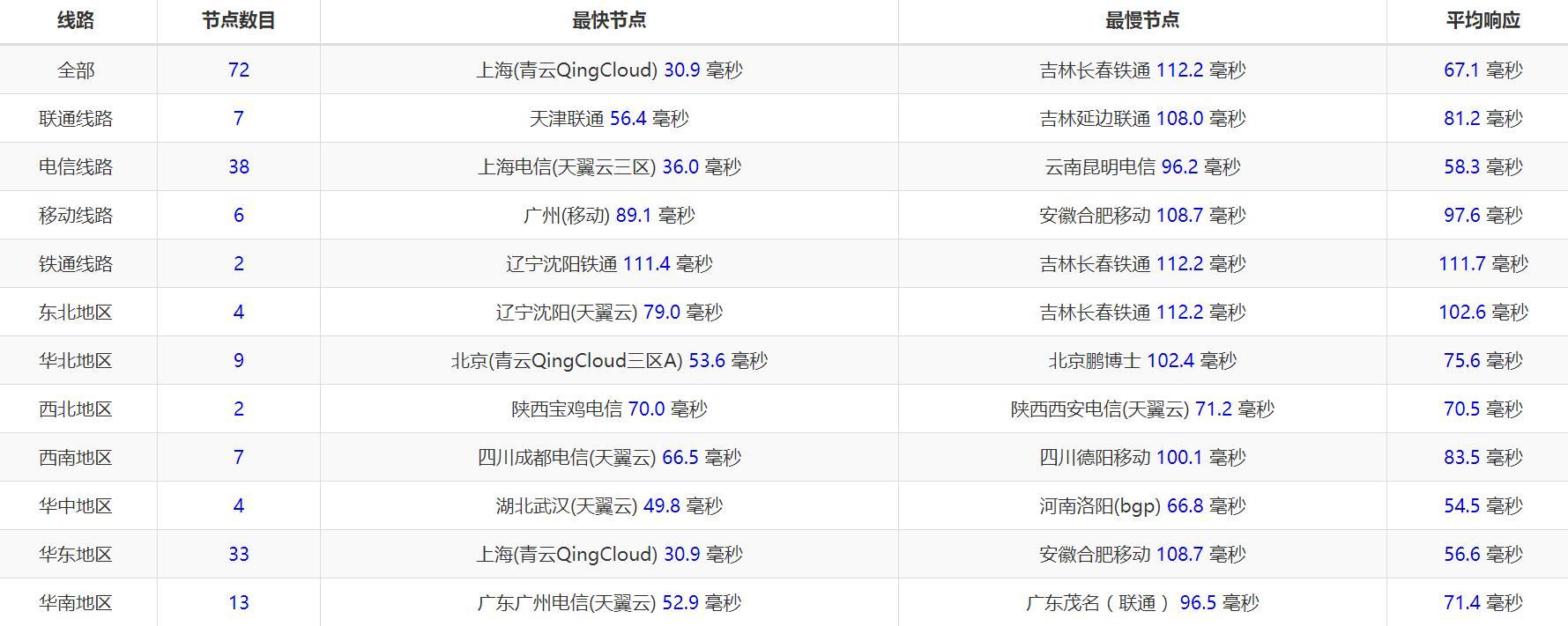 羊毛党之家 Lightsail 512MB内存 SSD硬盘 日本 Xen VPS测评