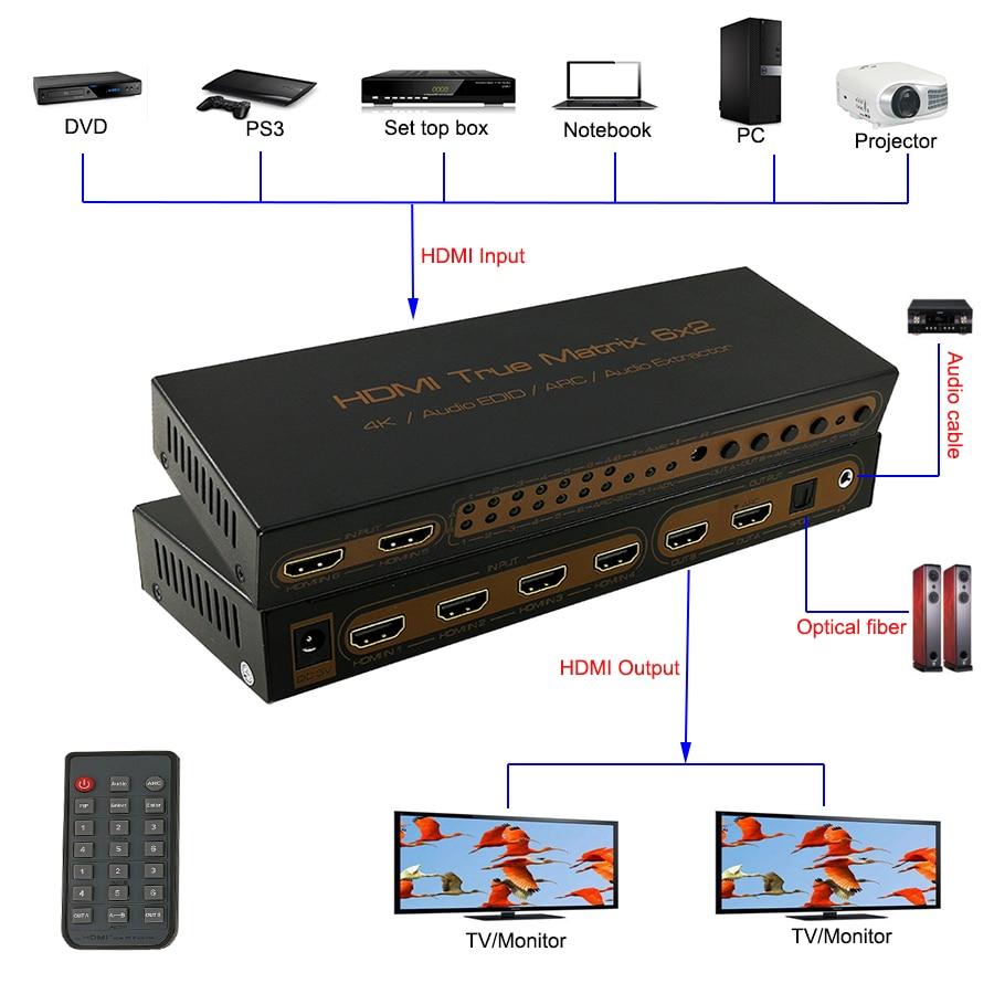 HDMI Matrix 6X2 PIP 4 K 1080 P 3D ARC HDMI Audio extracteur Edid 5.1CH commutateur séparateur 6 entrée HDMI 2 sortie avec télécommande-in HDMI Câbles from Electronique on AliExpress - 11.11_Double 11_Singles' Day 1