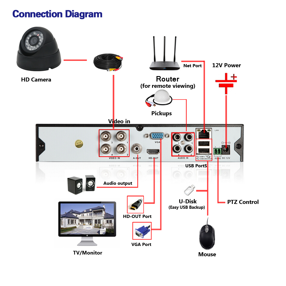 NINIVISION Indoor Outdoor Dome AHD Camera 4 0MP Security Camera CCTV 24PCS LED Board ONVIF Camera HD night vision Camera in Surveillance Cameras from Security Protection