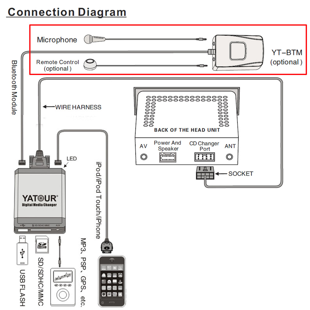hight resolution of bmw e39 business radio wiring diagram wiring solutions yatour car mp3 usb sd cd changer