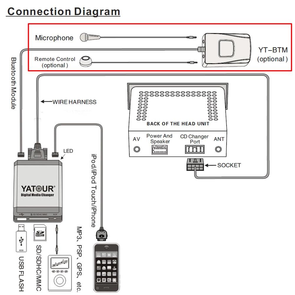 medium resolution of bmw e39 business radio wiring diagram wiring solutions yatour car mp3 usb sd cd changer