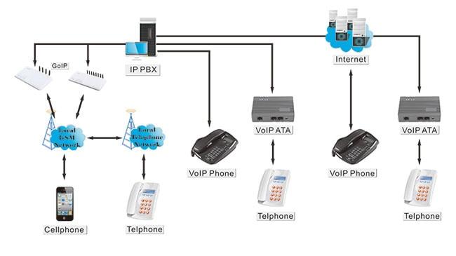 GSM gateway VOIP Gateway VoIP apoio em