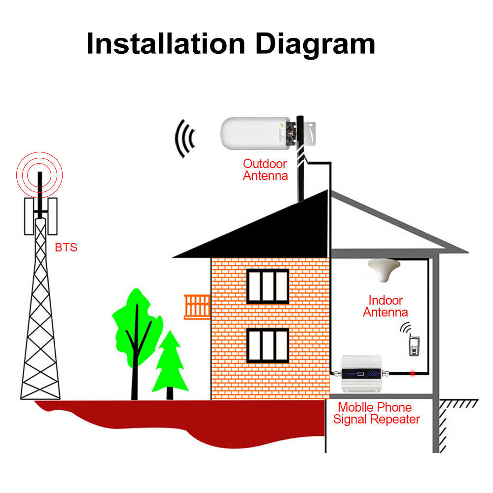 Новейшая 2g 3g 4g lte CDMA GSM DCS наружная антенна 22dBi 4G lte UMTS 900 1800 2100 МГц усилитель ретранслятор внешняя антенна