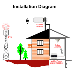 Image 5 - Newest 2g 3g 4g lte CDMA gsm dcs outdoor Antenna 22dBi  4G LTE UMTS 900 1800 2100 MHz Booster Repeater outside Antenna