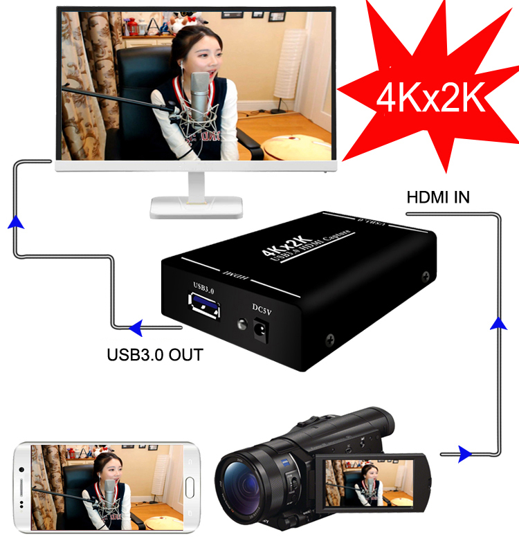 4Kx2K HDMI to USB3.0 1080P 60FPS HDMI Video Capture Card Recording Box for MAC Windows Linux PS4 PS3 Live Streaming Broadcast 4K