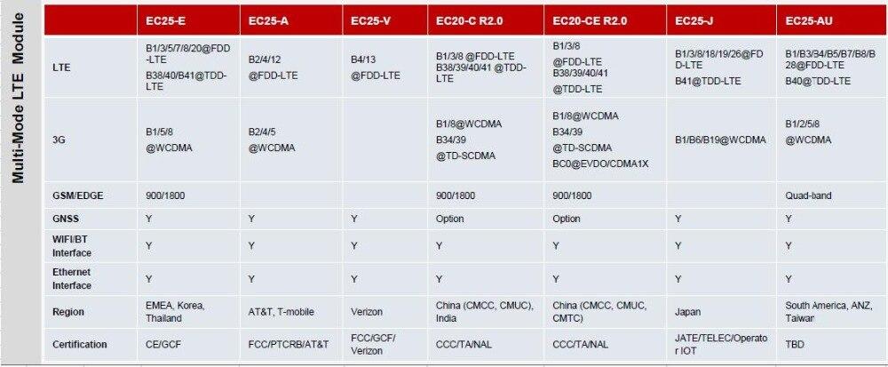 Gsm gprs rtu контроллеры Беспроводная система дистанционного