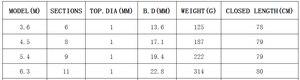 Image 5 - 3.6 m 6.3 m פחמן סיבי רוק חכת דיג סגור 78 cm קשה ספינינג טלסקופי מוט נסיעות מקל pesca קוטב