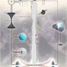 Sci-fi Interstellar Timeline Retro Vintage propaganda de película carteles Kraft Poster lienzo pegatina de pared decoración del hogar regalo