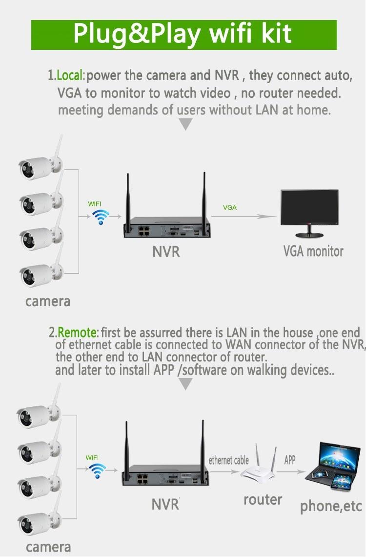 Schema Collegamento Nvr : Mp ch wireless nvr kit con p wifi telecamere ip p p