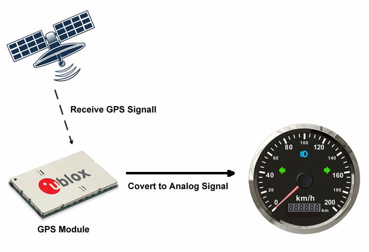 85mm GPS Velocímetro 125 km h 125kph