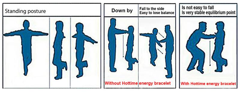Energy Bracelet Test