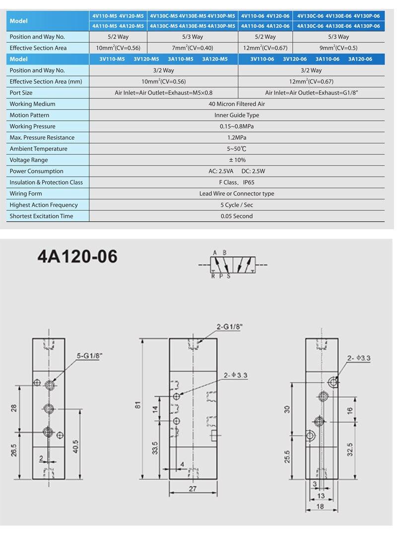 5//2 Way Pneumatic Air Pilot Valve 1//8 Inch 4A120-10-32 NPT