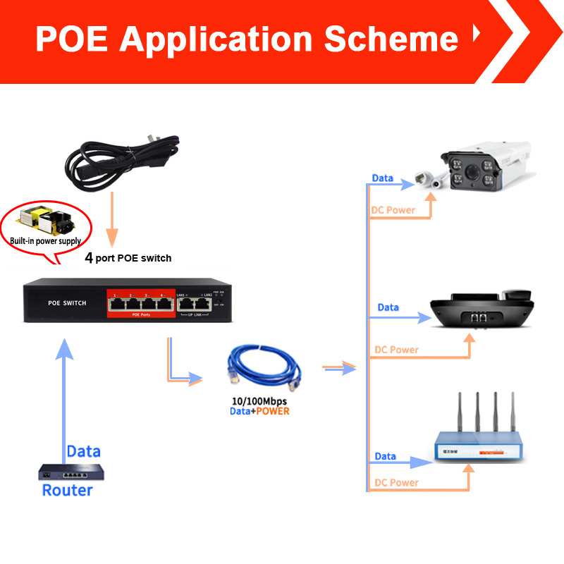 48V 4 Ports POE switch Ethernet with standardized port IEEE 802.3 af/at Suitable for IP camera/Wireless AP/CCTV camera system 4