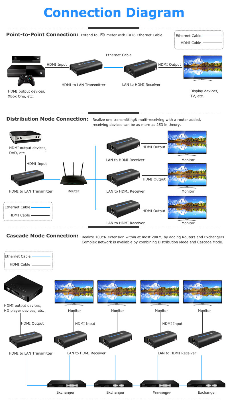 Dorewin Wireless Hdmi Extender 1080p Transmitter Receiver Tx Rx Cat6 Wiring Diagram 2