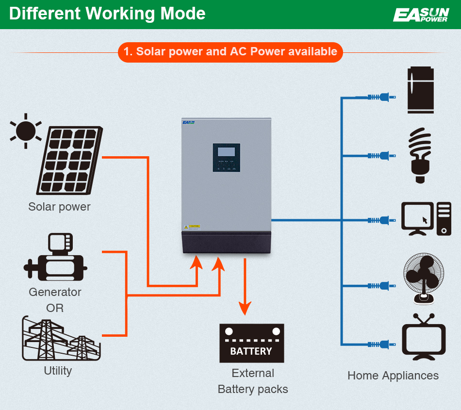 Easun Power Solar Inverter 10kva 48v 220v Pure Sine Wave Hybrid Panel Circuit Diagram Along With 50a Pwm Charge