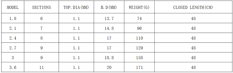 Image 5 - 2019 новый дизайн короткий жесткий 1,8 3,6 м спиннинговая скала Сверхлегкий переносной карбоновый дорожный стержень для мореплавания pesca Полюс-in Удочки from Спорт и развлечения