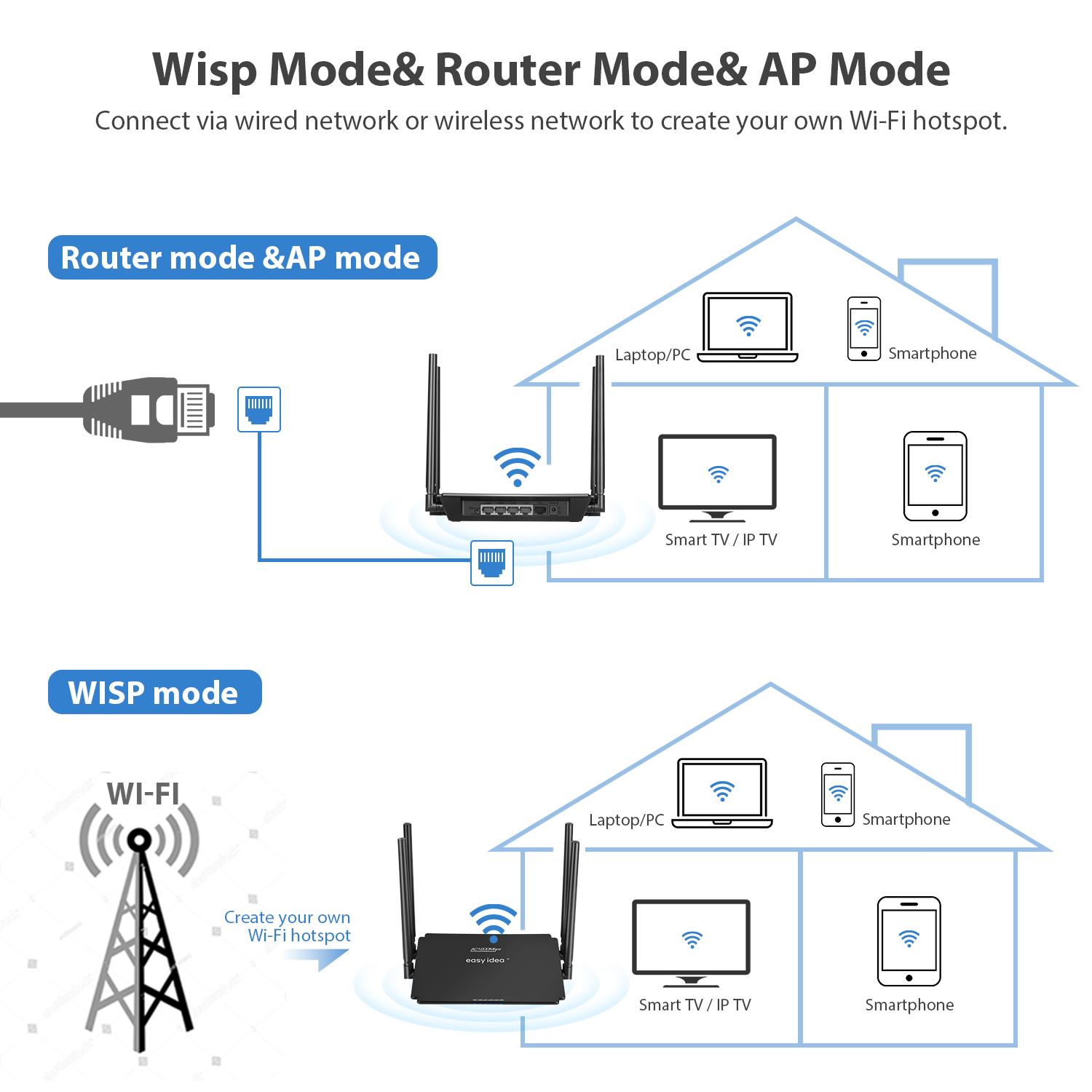 Image 4 - Wifi Router 1200Mbps Wireless Router wi fi 2.4G/5Ghz Wi fi Access