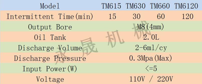 15 мин интервал Электрический прерывистый насос смазки усройство подачи масла смазочный комплект TM615