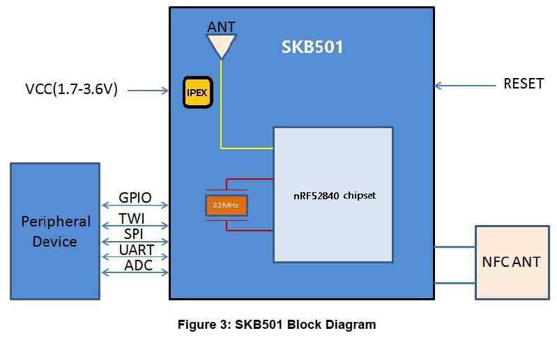 Detail Feedback Questions about Top sales SKYLAB ARM Coretex