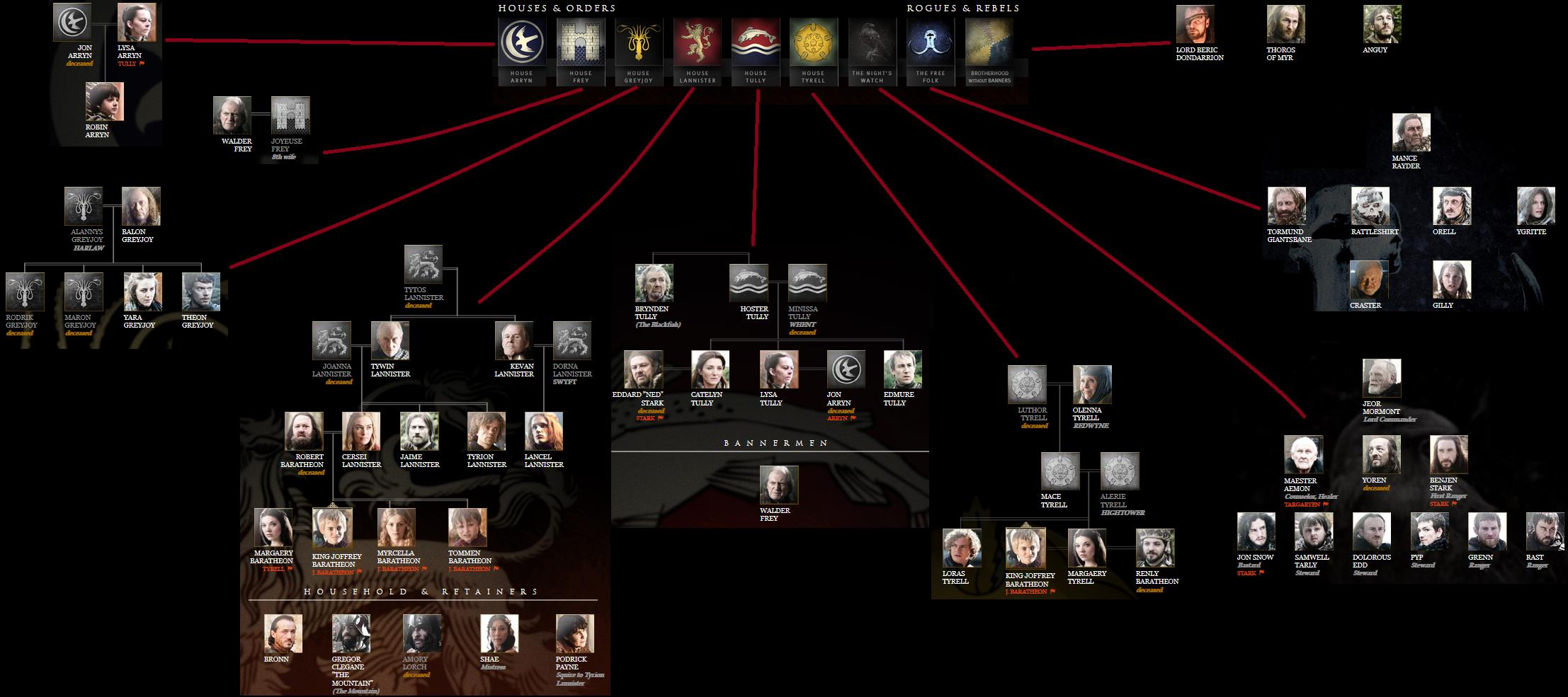 Stammbaum Game Of Thrones