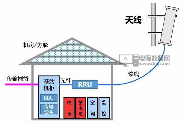 5G网速快功率高 5G的基站辐射应该会很大吧?8