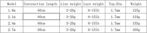 Image 5 - ポータブル格納式スピニングフィッシングロッドショート超軽量旅行餌鋳造ルアーロッド船岩海スティックペスカポール 1.8  2.7 メートル