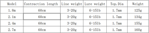 Image 5 - แบบพกพา spinning fishing rod สั้น ultralight travel เหยื่อล่อ rod เรือ rock sea stick pesca ขั้วโลก 1.8 2.7 m