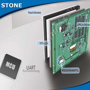 STONE TFT LCD Module With RS232/RS485/TTL Interface For Industrial