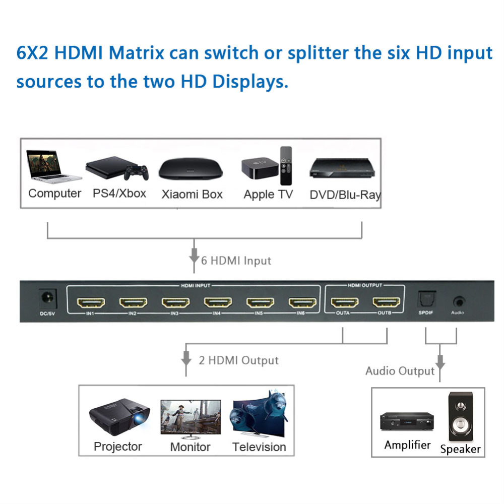 6x2 HDMI Matrix SGEYR 4Kx2K HDMI Matrix Splitter Switch 6 in 2 out Switcher with Remote Control SPDIF 3.5mm audio extractor